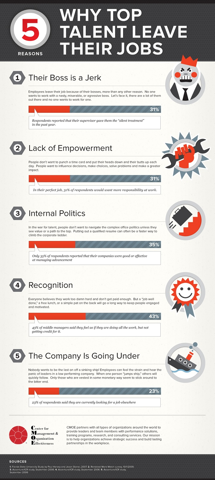 5-reasons-top-talent-leave-their-jobs_