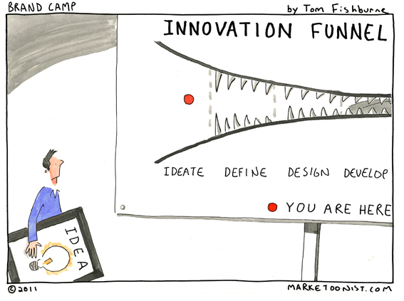 ideation funnel