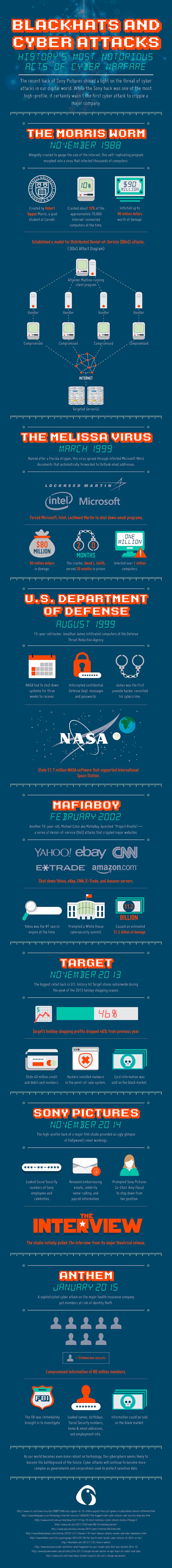 blackhats-cyber-attacks-infographic-corpinfo