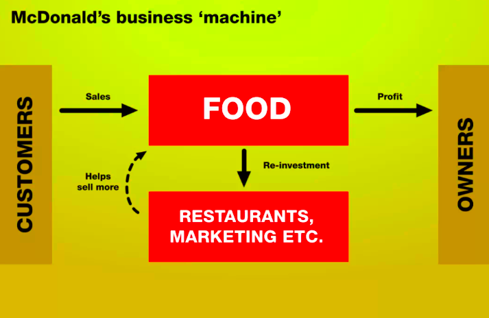 McDonalds business machine