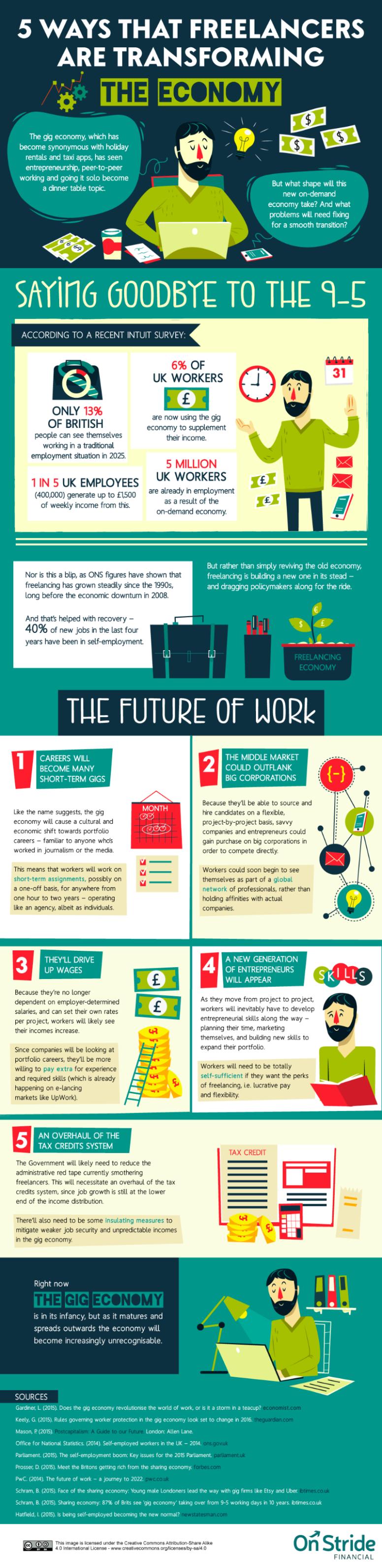freelancers-transforming-economy